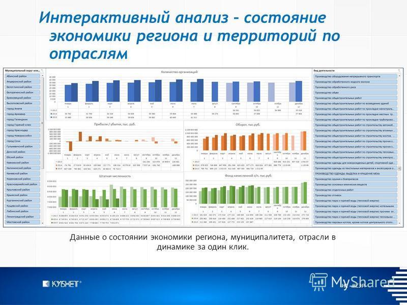 ИС «МСЭР» Интерактивный анализ – состояние экономики региона и территорий по отраслям Данные о состоянии экономики региона, муниципалитета, отрасли в динамике за один клик.
