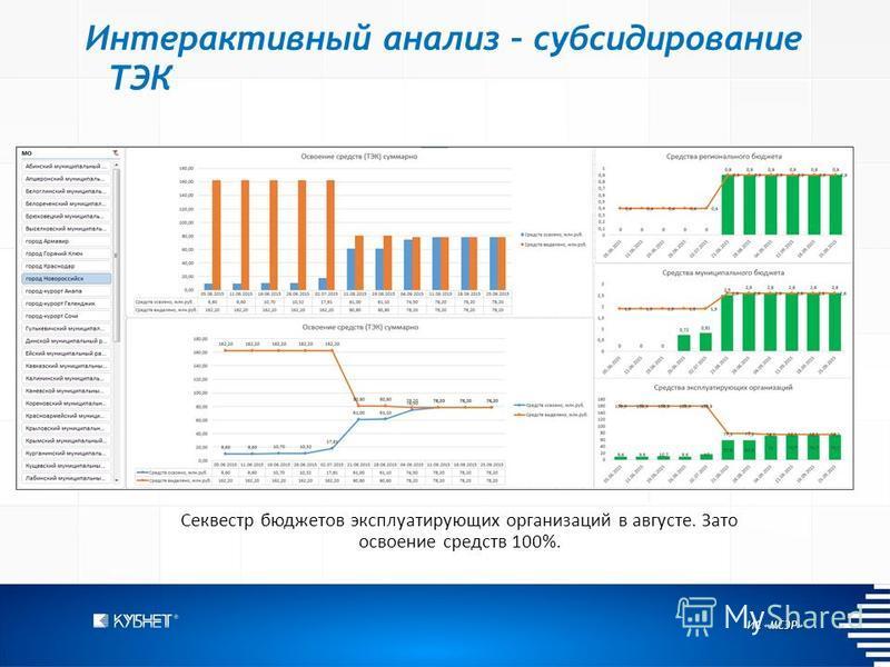 ИС «МСЭР» Интерактивный анализ – субсидирование ТЭК Секвестр бюджетов эксплуатирующих организаций в августе. Зато освоение средств 100%.