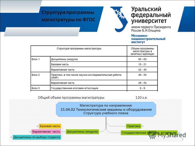 Общий объем программы магистратуры 120 з.е. 3 Структура программы магистратуры по ФГОС