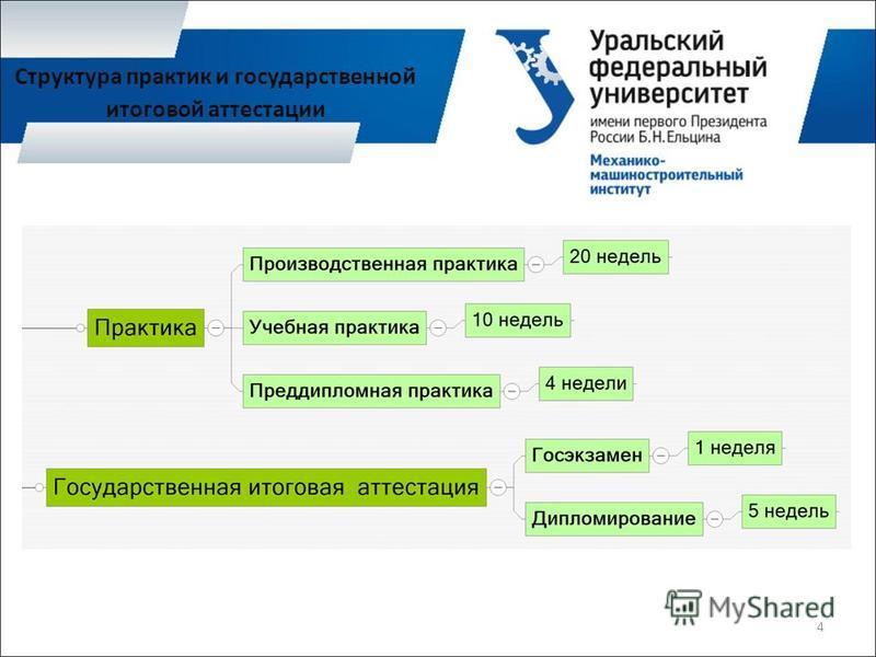 Структура практик и государственной итоговой аттестации 4