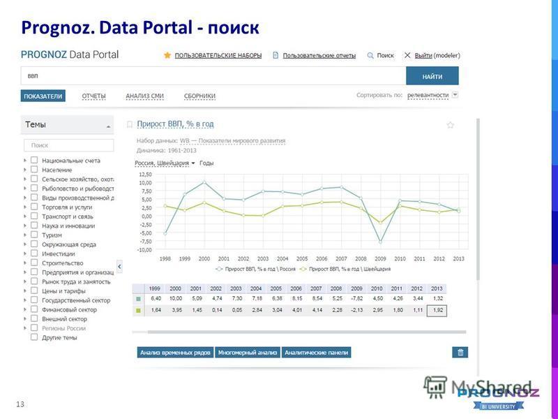 Prognoz. Data Portal - поиск 13