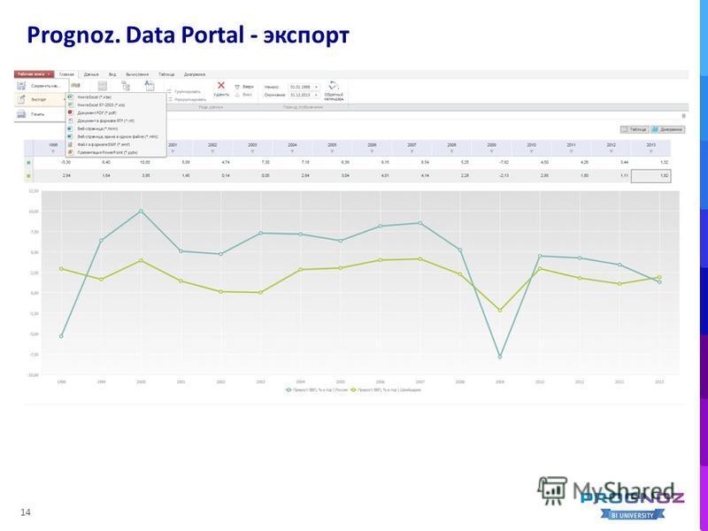 Prognoz. Data Portal - экспорт 14