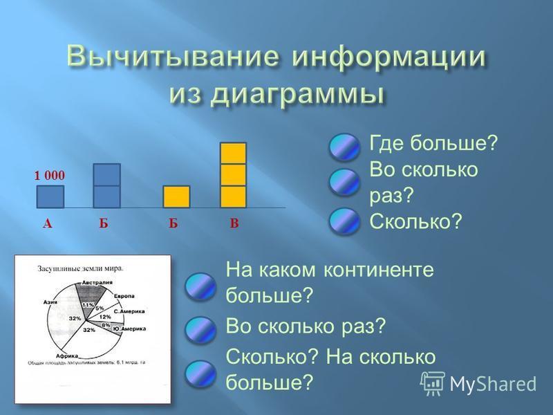 На каком континенте больше ? Во сколько раз ? Сколько ? На сколько больше ? Где больше ? Во сколько раз ? АБВБ Сколько ? 1 000