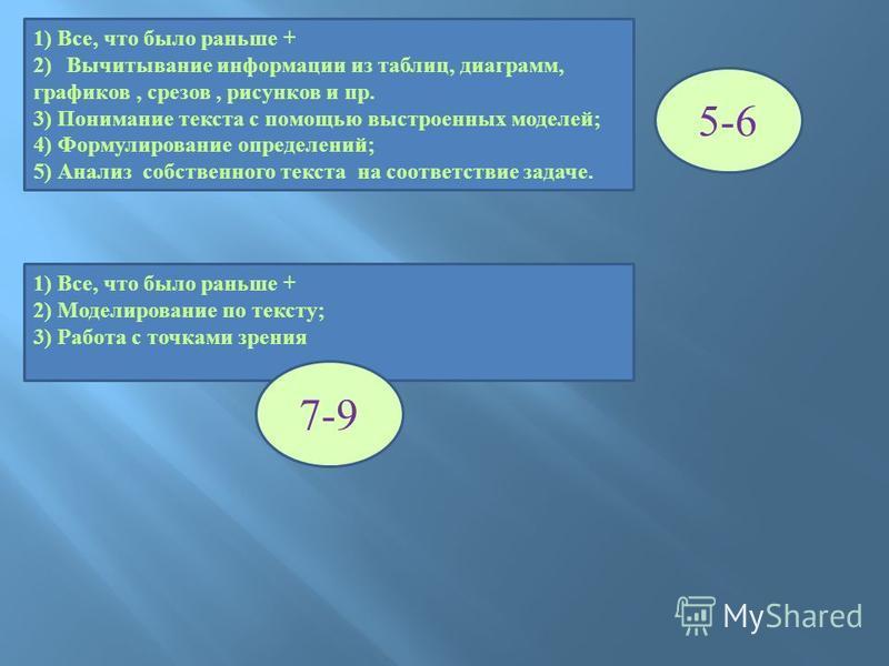 1) Все, что было раньше + 2)Вычитывание информации из таблиц, диаграмм, графиков, срезов, рисунков и пр. 3) Понимание текста с помощью выстроенных моделей; 4) Формулирование определений; 5) Анализ собственного текста на соответствие задаче. 5-6 1) Вс