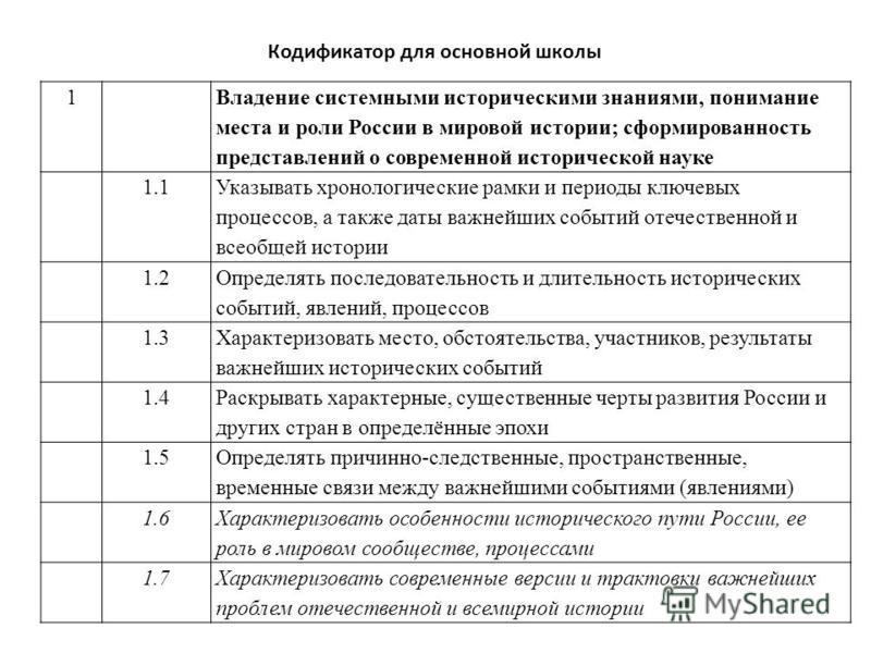 1 Владение системными историческими знаниями, понимание места и роли России в мировой истории; сформированность представлений о современной исторической науке 1.1 Указывать хронологические рамки и периоды ключевых процессов, а также даты важнейших со