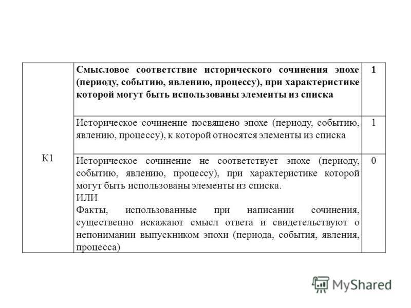 К1 Смысловое соответствие исторического сочинения эпохе (периоду, событию, явлению, процессу), при характеристике которой могут быть использованы элементы из списка 1 Историческое сочинение посвящено эпохе (периоду, событию, явлению, процессу), к кот