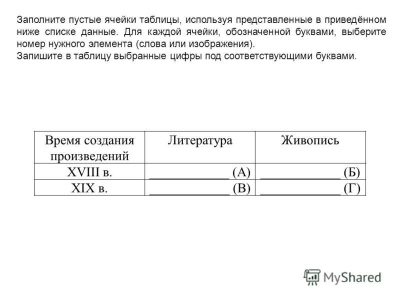 Время создания произведений Литература Живопись XVIII в.____________ (А)____________ (Б) XIX в.____________ (В)____________ (Г) Заполните пустые ячейки таблицы, используя представленные в приведённом ниже списке данные. Для каждой ячейки, обозначенно