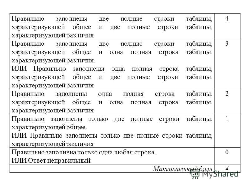 Правильно заполнены две полные строки таблицы, характеризующей общее и две полные строки таблицы, характеризующей различия 4 Правильно заполнены две полные строки таблицы, характеризующей общее и одна полная строка таблицы, характеризующей различия.