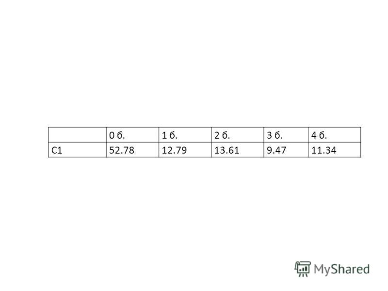 0 б.1 б.2 б.3 б.4 б. C152.7812.7913.619.4711.34