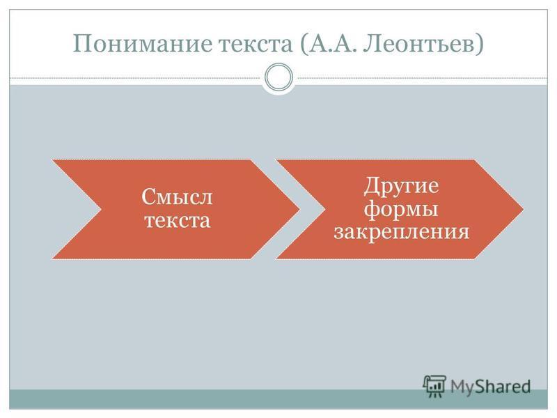 Понимание текста (А.А. Леонтьев) Смысл текста Другие формы закрепления