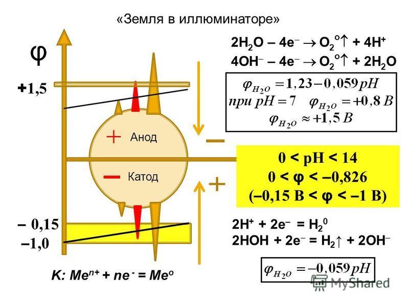 – 0,15 – 1,0 Анод Катод φ 0 < pH < 14 0 < φ < – 0,826 ( – 0,15 B < φ < – 1 B) + 1,5 K: Ме n+ + nе - = Ме о 2Н + + 2 е – = Н 2 0 2НОН + 2 е = Н 2 + 2ОН «Земля в иллюминаторе» 2Н 2 О – 4 е О 2 о + 4Н + 4ОН – 4 е О 2 о + 2Н 2 О