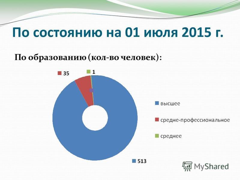 По состоянию на 01 июля 2015 г. По образованию (кол-во человек):