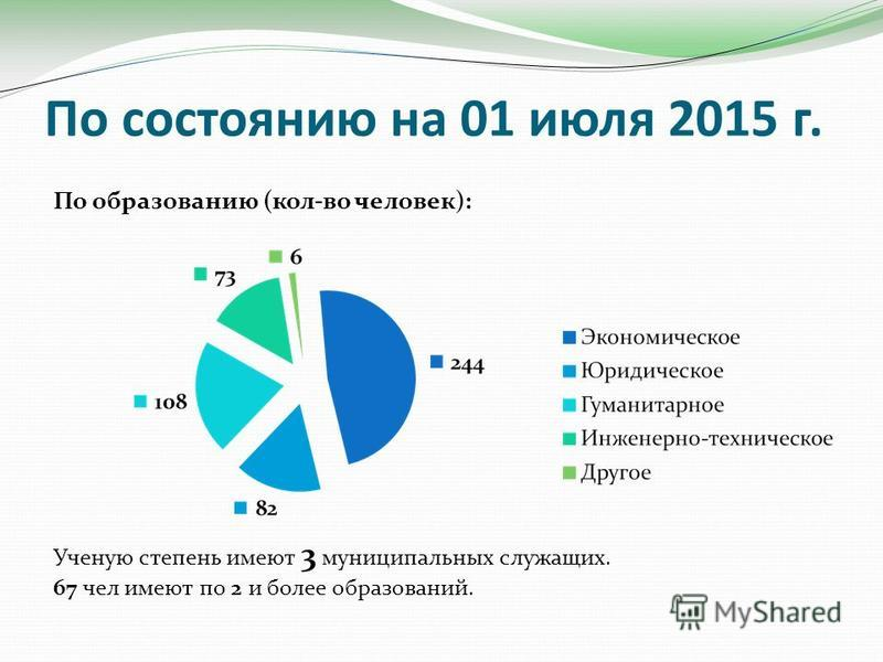 По состоянию на 01 июля 2015 г. По образованию (кол-во человек): Ученую степень имеют 3 муниципальных служащих. 67 чел имеют по 2 и более образований.