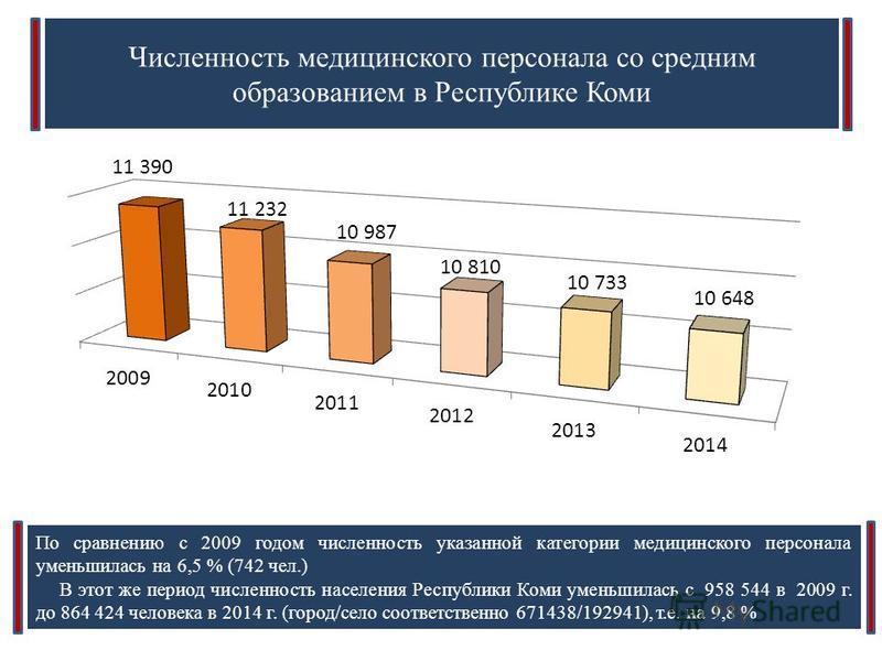 Численность медицинского персонала со средним образованием в Республике Коми По сравнению с 2009 годом численность указанной категории медицинского персонала уменьшилась на 6,5 % (742 чел.) В этот же период численность населения Республики Коми умень