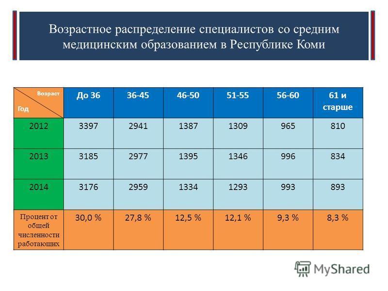 Возрастное распределение специалистов со средним медицинским образованием в Республике Коми Возраст Год До 3636-4546-5051-5556-6061 и старше 20123397294113871309965810 20133185297713951346996834 20143176295913341293993893 Процент от общей численности