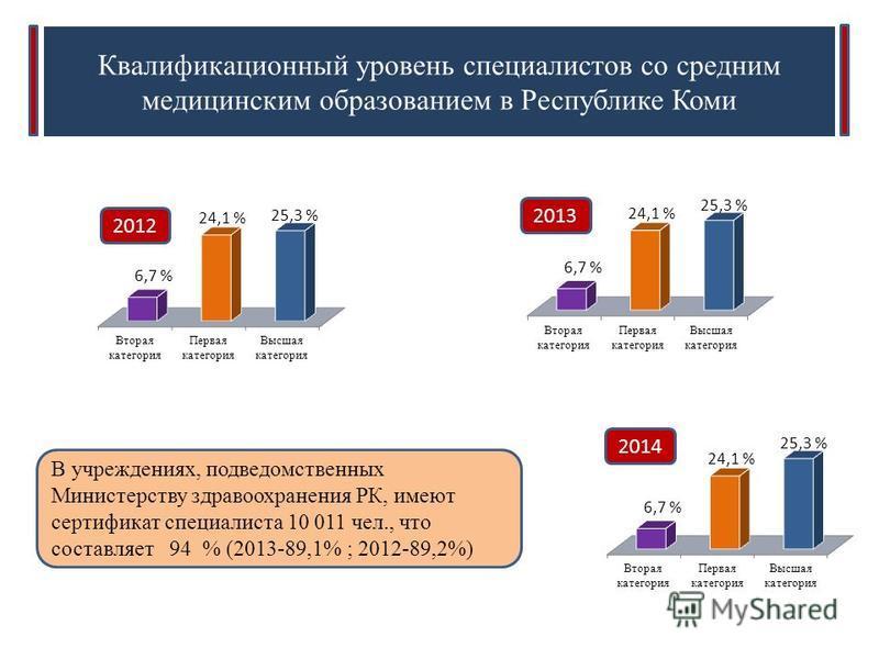 Квалификационный уровень специалистов со средним медицинским образованием в Республике Коми 2012 2014 2013 В учреждениях, подведомственных Министерству здравоохранения РК, имеют сертификат специалиста 10 011 чел., что составляет 94 % (2013-89,1% ; 20