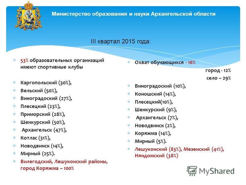 53% образовательных организаций имеют спортивные клубы Каргопольский (30%), Вельский (50%), Виноградоский (27%), Плесецкий (23%), Приморский (28%), Шенкурский (50%), Архангельск (47%), Котлас (31%), Новодвинск (14%), Мирный (25%). Вилегодский, Лешуко