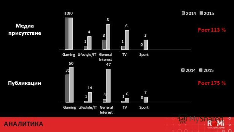 Медиа присутствие Рост 113 % Публикации Рост 175 % АНАЛИТИКА