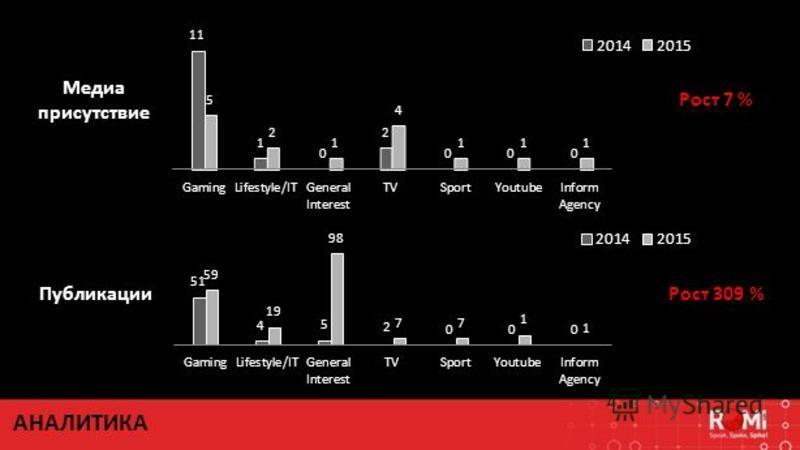 Медиа присутствие Публикации Рост 7 % Рост 309 % АНАЛИТИКА