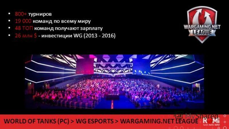 WORLD OF TANKS (PC) > WG ESPORTS > WARGAMING.NET LEAGUE 800+ турниров 19 000 команд по всему миру 48 ТОП команд получают зарплату 26 млн $ - инвестиции WG (2013 - 2016)
