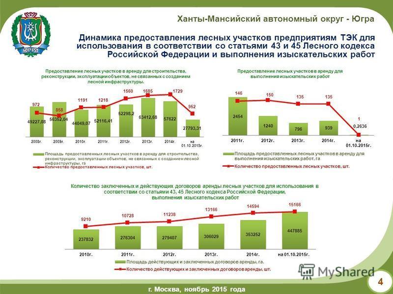г.Ханты-Мансийск, май 2014 года г. Москва, ноябрь 2015 года Ханты-Мансийский автономный округ - Югра 4 Количество заключенных и действующих договоров аренды лесных участков для использования в соответствии со статьями 43, 45 Лесного кодекса Российско