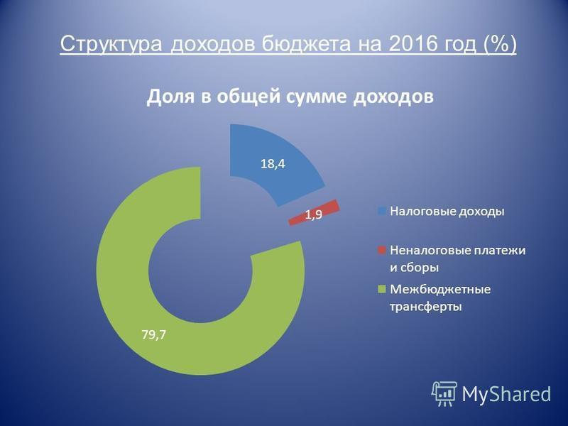 Структура доходов бюджета на 2016 год (%)