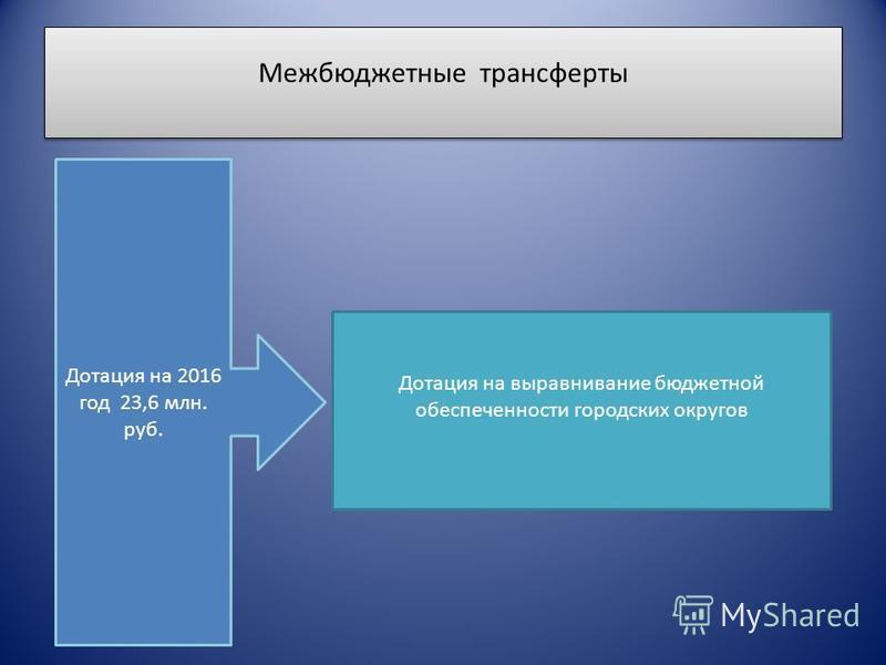 Межбюджетные трансферты Дотация на 2016 год 23,6 млн. руб. Дотация на выравнивание бюджетной обеспеченности городских округов