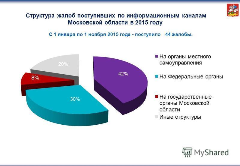 Структура жалоб поступивших по информационным каналам Московской области в 2015 году 8%