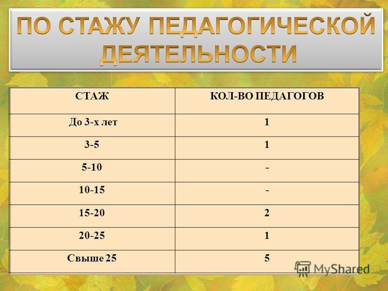 СТАЖКОЛ-ВО ПЕДАГОГОВ До 3-х лет 1 3-51 5-10- 10-15- 15-202 20-251 Свыше 255