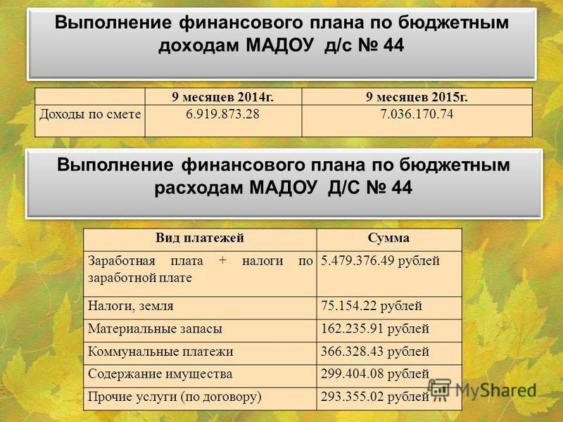 Выполнение финансового плана по бюджетным доходам МАДОУ д/с 44 9 месяцев 2014 г.9 месяцев 2015 г. Доходы по смете 6.919.873.287.036.170.74 Вид платежей Сумма Заработная плата + налоги по заработной плате 5.479.376.49 рублей Налоги, земля 75.154.22 ру