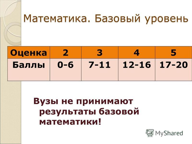 Математика. Базовый уровень Вузы не принимают результаты базовой математики! Оценка 2345 Баллы 0-67-1112-1617-20