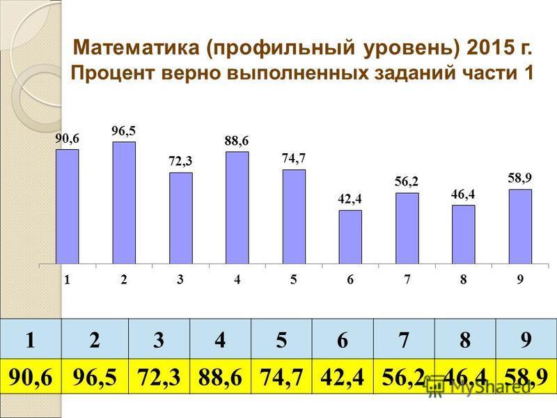 123456789 90,696,572,388,674,742,456,246,458,9 Математика (профильный уровень) 2015 г. Процент верно выполненных заданий части 1