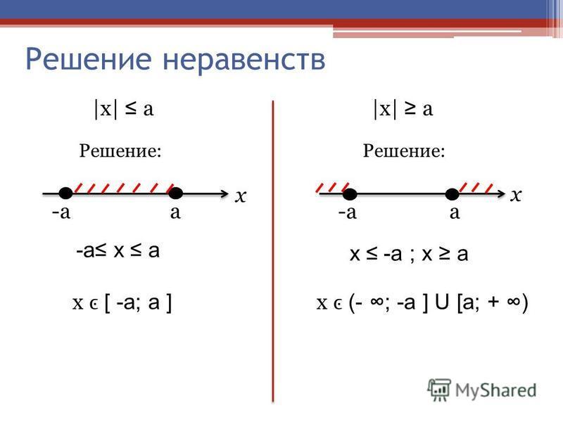 Решение неравенств |х| a Решение: -a a a x x -a х a х -a ; x a x [ -a; a ] x (- ; -a ] U [a; + )
