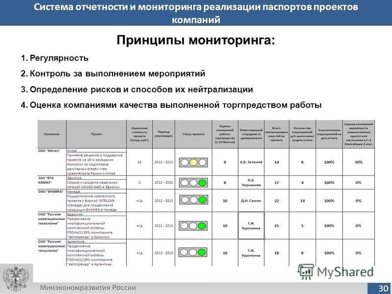30 Система отчетности и мониторинга реализации паспортов проектов компаний Принципы мониторинга: 1. Регулярность 2. Контроль за выполнением мероприятий 3. Определение рисков и способов их нейтрализации 4. Оценка компаниями качества выполненной торгпр