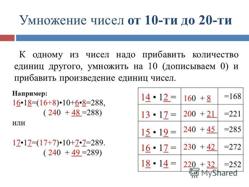Умножение чисел от 10-ти до 20-ти Например: 1618=(16+8)10+68=288, ( 240 + 48 =288) или 1717=(17+7)10+77=289. ( 240 + 49 =289) =168 =221 =285 =272 =252 160 + 8 200 + 21 240 + 45 230 + 42 220 + 32 14 12 = 13 17 = 15 19 = 16 17 = 18 14 = К одному из чис