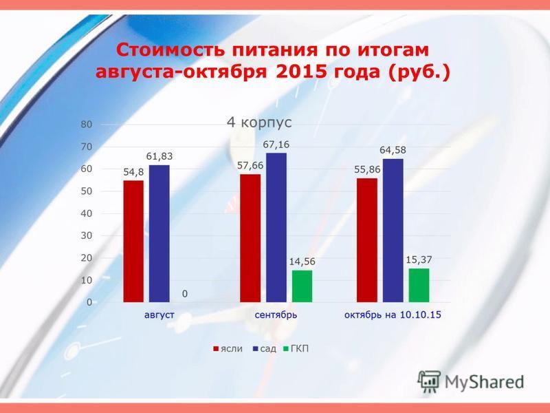 Стоимость питания по итогам августа-октября 2015 года (руб.)