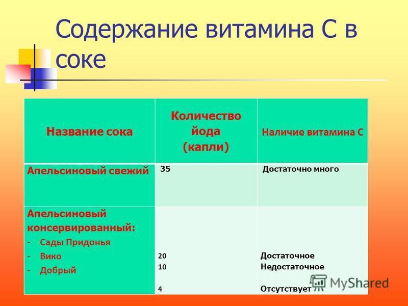 Объект исследования: апельсиновий сок Методы исследования: метод эксперимента – йодометрия;