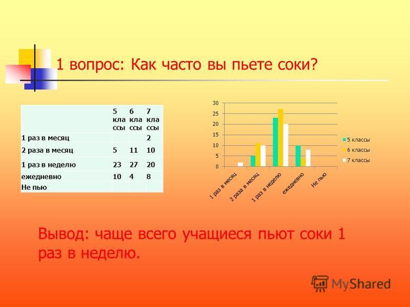 Социологическое исследование Употребление учащимися натуральных фруктовых и овощных сокомв. Метод исследования – анкетирование. В анкетировании приняли участие учащиеся 5,6,7 классы - всего 120 человек: 5 классы- 38 учащихся; 6 классы- 42 учащихся; 7