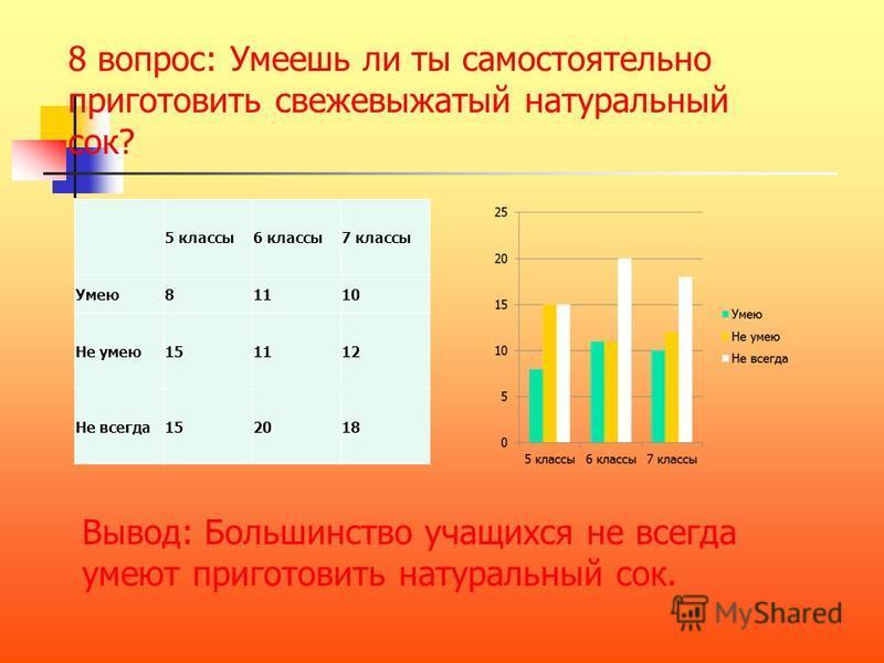 5 классы 6 классы 7 классы Витамин ы 302520 Фермент ы 510 Минерал ы 467 Клетчатк у 4 3 Не знаю 6 7 вопрос: Что содержат соки? Вывод: Большинство учащихся считают, что в соках содержится больше витаминов и минералов.