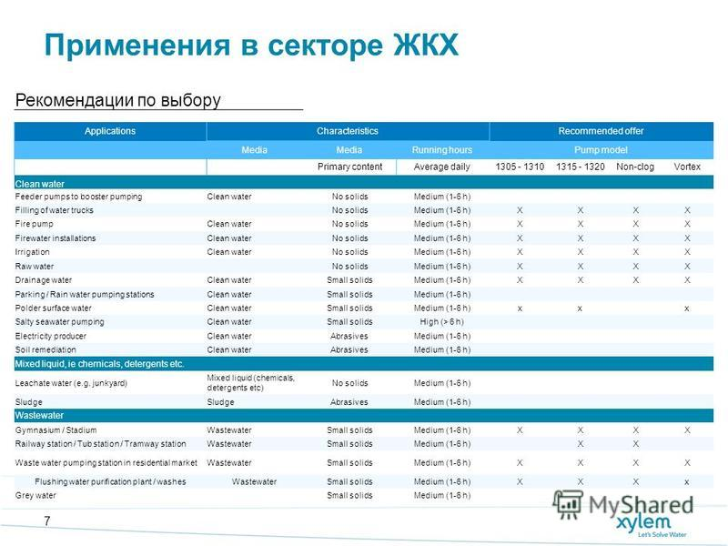 Применения в секторе ЖКХ 7 Рекомендации по выбору ApplicationsCharacteristicsRecommended offer Media Running hoursPump model Primary contentAverage daily1305 - 13101315 - 1320Non-clogVortex Clean water Feeder pumps to booster pumpingClean waterNo sol