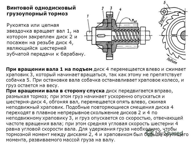 При вращении вала 1 на подъем диск 4 перемещается влево и сжимает храповик 3, который начинает вращаться, так как этому не препятствует собачка 5. При остановке вала собачка останавливает храповое колесо, и груз остается на весу. При вращении вала в