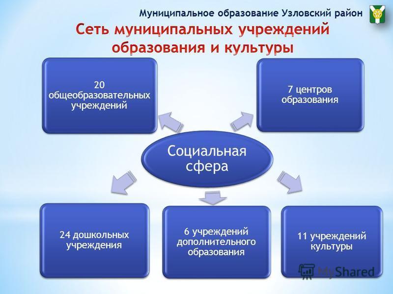 Социальная сфера 24 дошкольных учреждения 20 общеобразовательных учреждений 11 учреждений культуры 7 центров образования 6 учреждений дополнительного образования