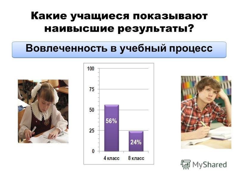 Какие учащиеся показывают наивысшие результаты? Вовлеченность в учебный процесс