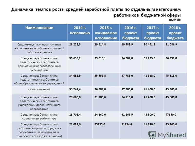 Динамика темпов роста средней заработной платы по отдельным категориям работников бюджетной сферы (рублей) Наименование 2014 г. исполнено 2015 г. ожидаемое исполнение 2016 г. проект бюджета 2017 г. проект бюджета 2018 г. проект бюджета Среднемесячная