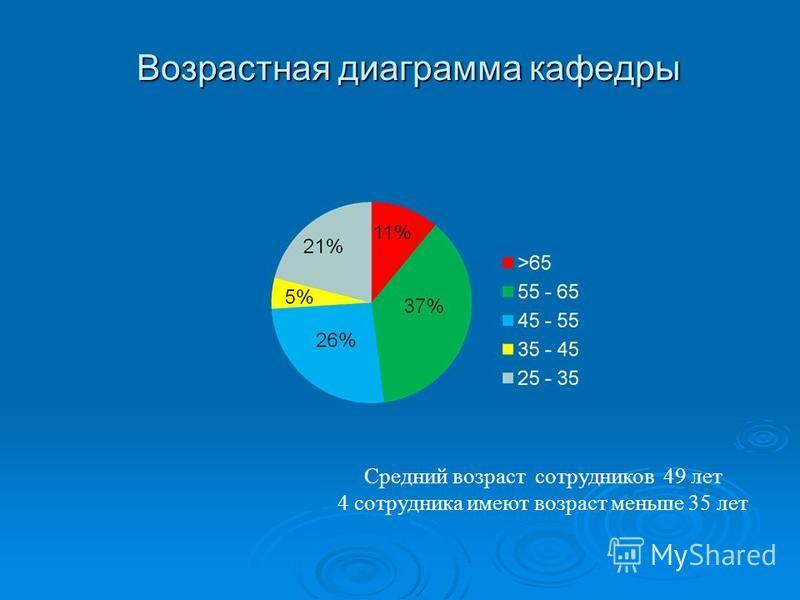 Возрастная диаграмма кафедры Средний возраст сотрудников 49 лет 4 сотрудника имеют возраст меньше 35 лет