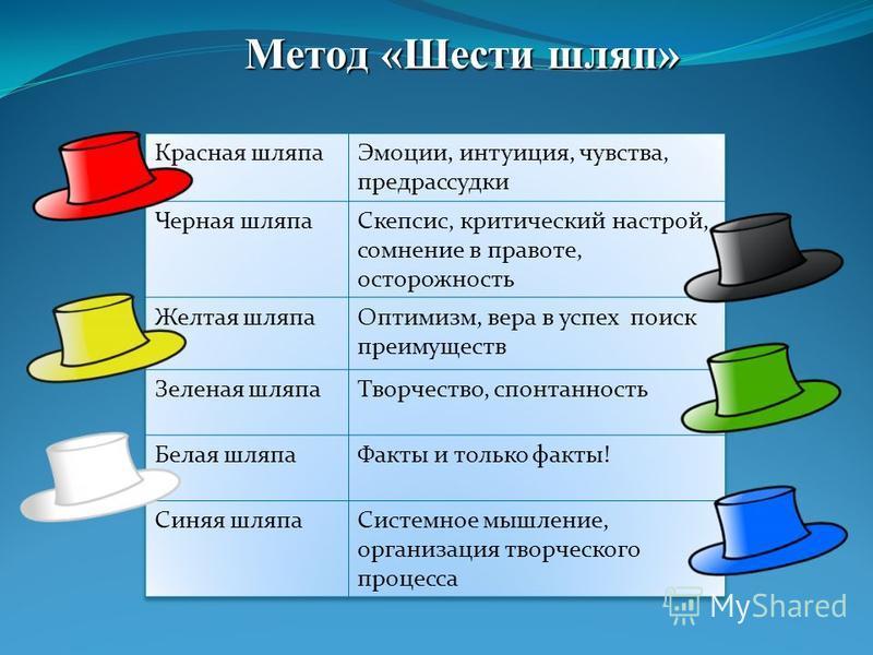 Метод «Шести шляп»
