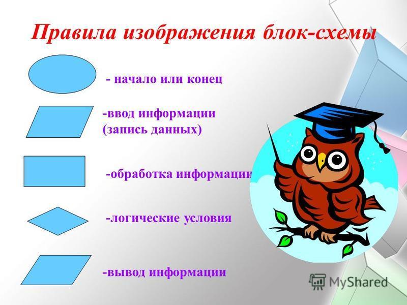- начало или конец -ввод информации (запись данных) -обработка информации -логические условия -вывод информации Правила изображения блок-схемы