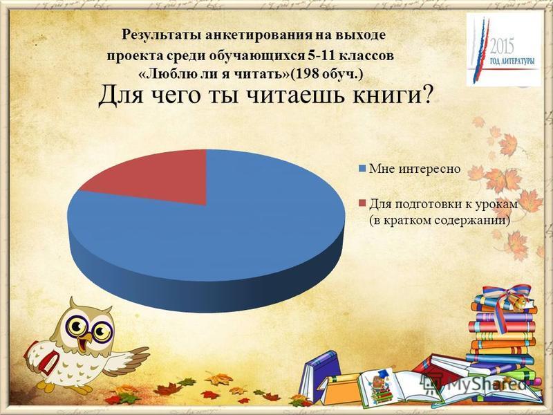 Для чего ты читаешь книги? Результаты анкетирования на выходе проекта среди обручающихся 5-11 классов «Люблю ли я читать»(198 обруч.)