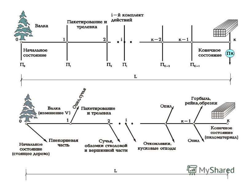 Отраслевыми примерами являются: дискретной последовательности - отображение состояний предмета труда (дерево, хлыст, сортимент и т.д.), иногда в виде графов, по маршруту технологического процесса (у пня, на волоке, на погрузочном пункте и т..д.); дис