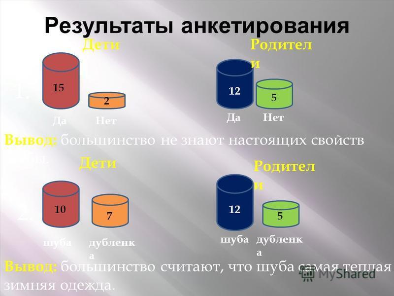 Результаты анкетирования 1. Вывод: большинство не знают настоящих свойств шубы. 2. Вывод: большинство считают, что шуба самая теплая зимняя одежда. Дети Родител и Дети Родител и Да Нет Да шуба дубленка шуба 15 2 10 5 12 75